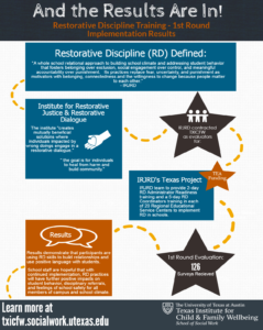 Restorative Discipline In Texas: Preparing Texas Schools To Engage In Healing Dialogue