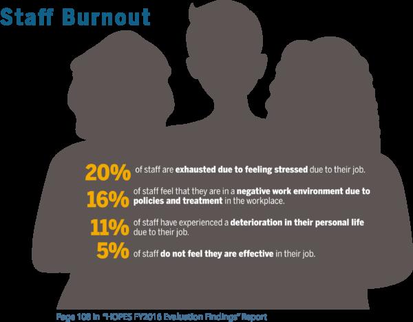 Burnout Graphic