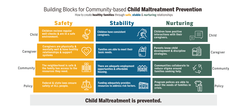 building blocks for community-based child maltreatment prevention